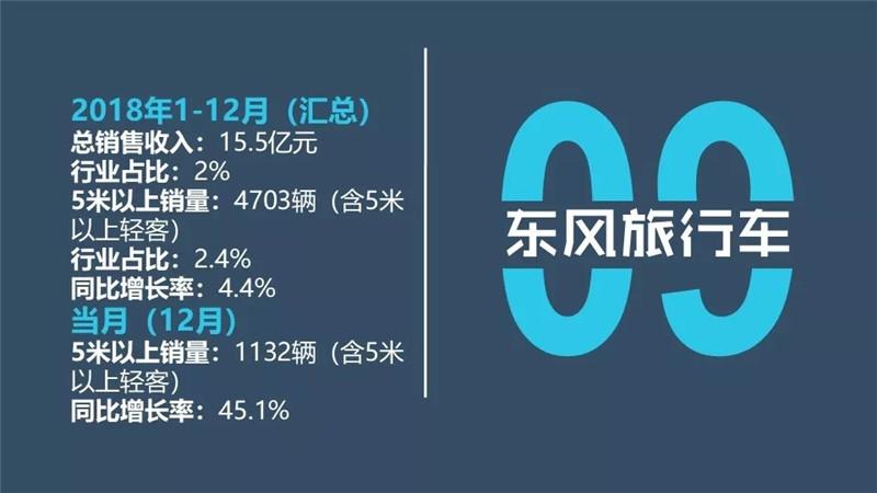 中国客车企业2018 (15)