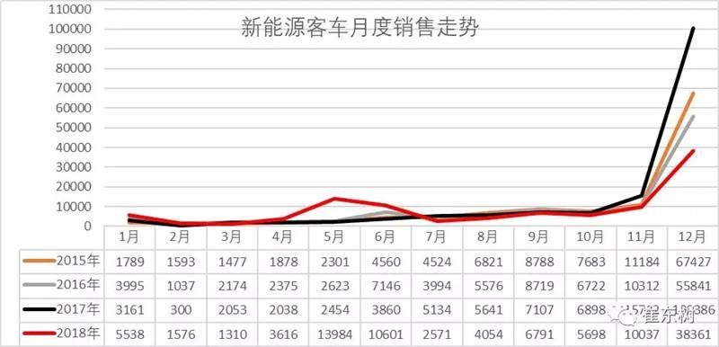 新能源客车分析 (1)