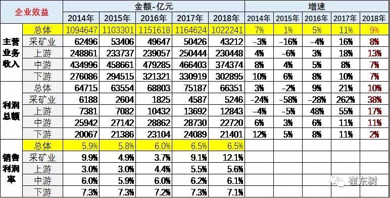 2018年全年汽车销售收入增3%