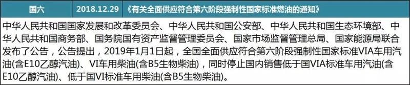 1月客车行业政策 (5)