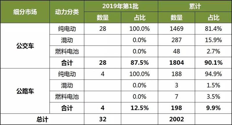 2019第1批新能源客车车型统计