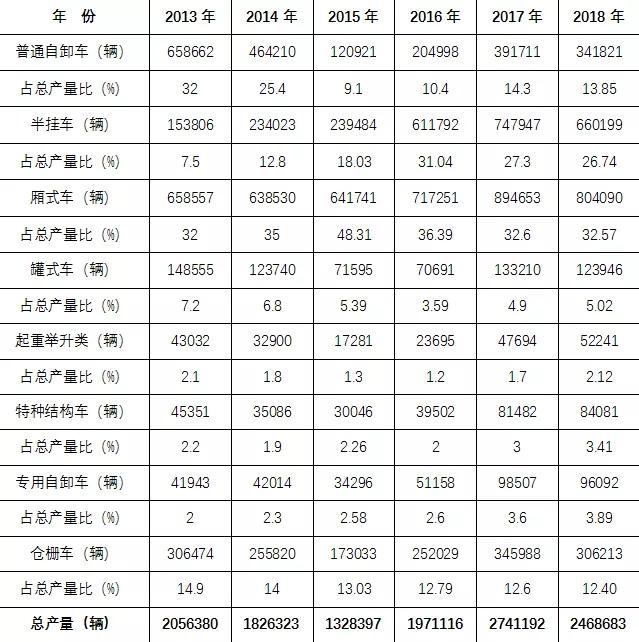 2018年专用汽车市场 (4)
