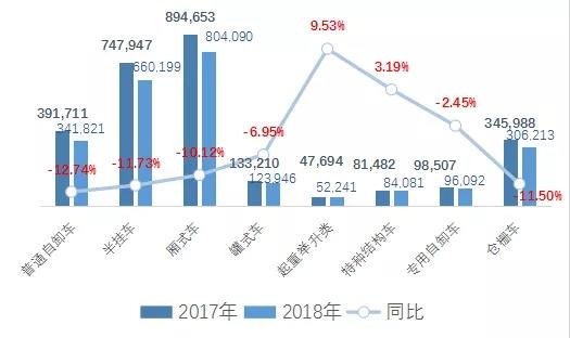 2018年专用汽车市场 (2)