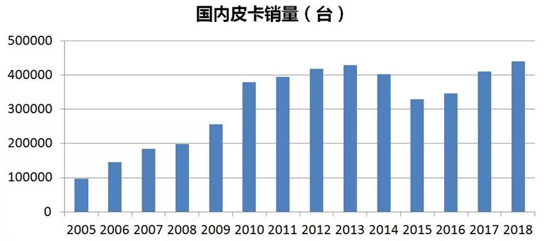 中国皮卡发展史 (15)