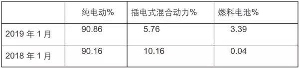 1月新能源客车市场简析 (3)