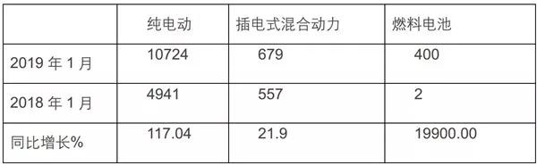 1月新能源客车市场简析 (2)