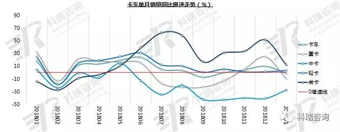 2019年1月卡车市场销量分析
