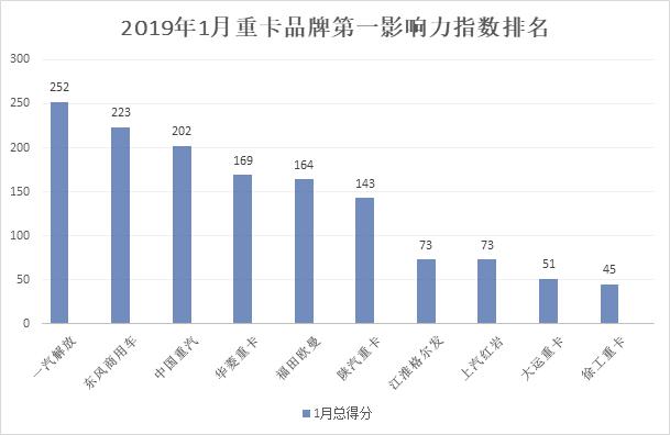 重卡第一影响力指数1月排行榜