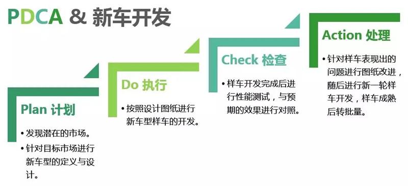 PDCA循环 (6)