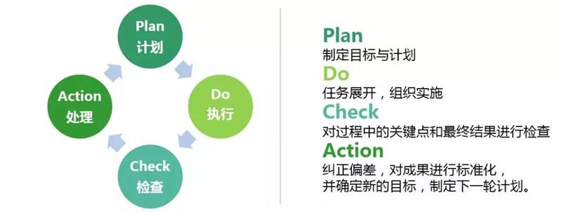 PDCA循环 (2)