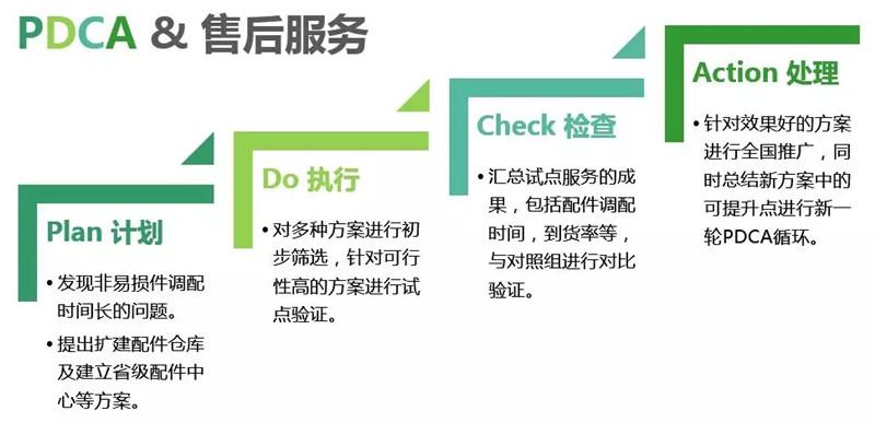 PDCA循环 (8)