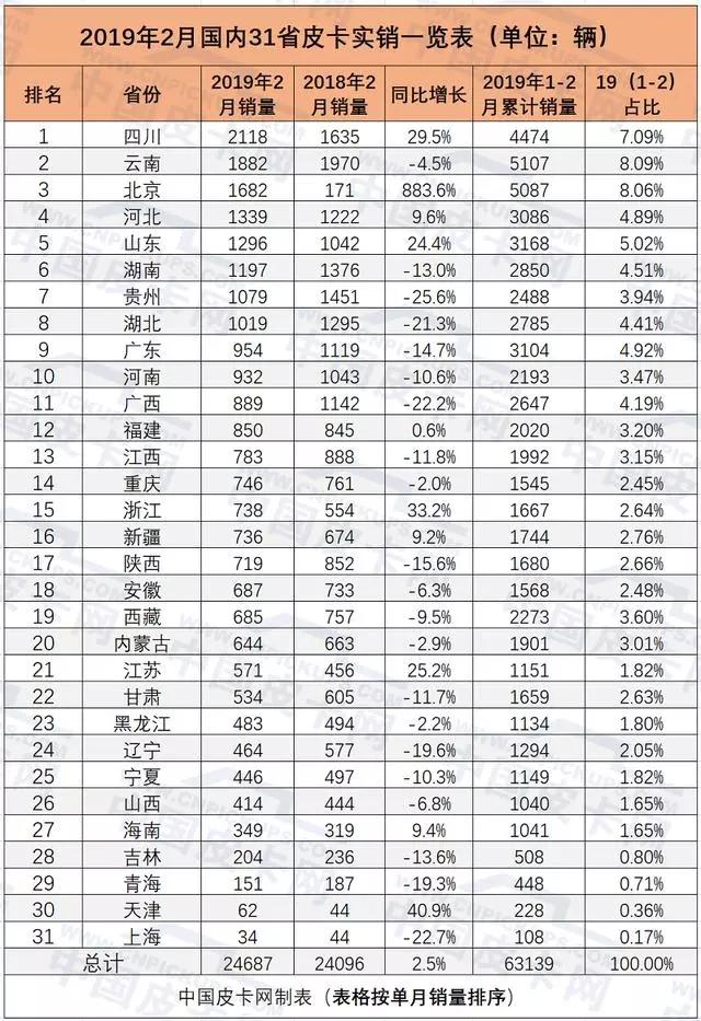 2019年2月31省市皮卡实销揭晓 (1)