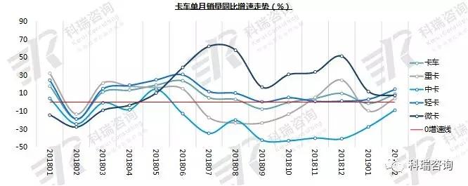 2019年2月卡车市场销量分析