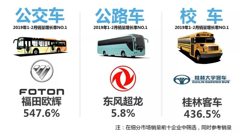 客车市场销量 (1)
