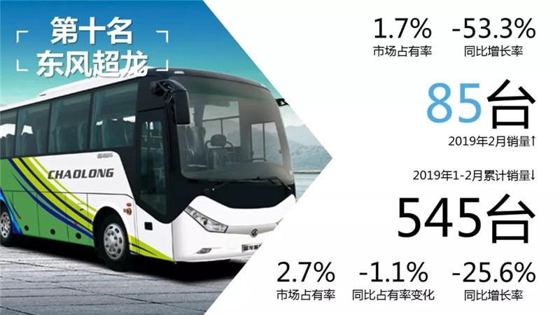 客车市场销量 (2)