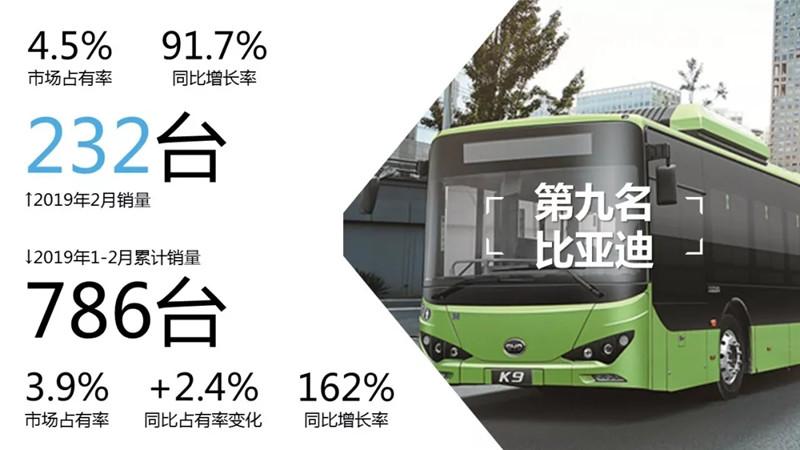 客车市场销量 (3)