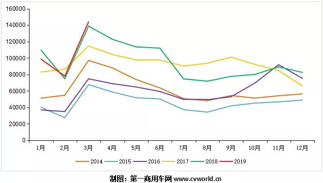 3月重卡销量破14万辆创新高!解放、东风、陕汽排前三