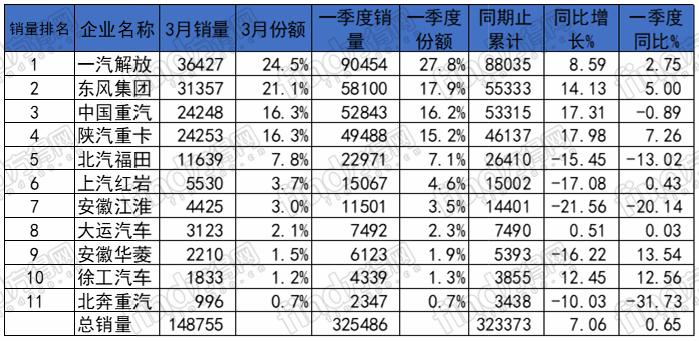 2019年重卡竞争态势有什么新特点?(附全表)