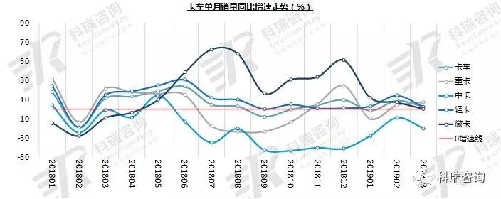 2019年3月份卡车市场销量分析