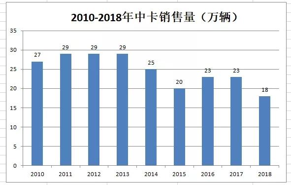 2018年:中卡配件441亿、修理81亿规模