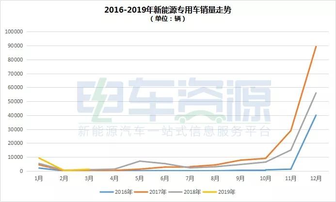 2019年3月新能源专用车产销环比大幅增长
