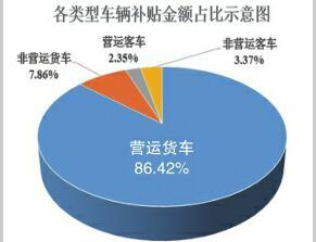 济南市已兑付补贴资金近2亿元