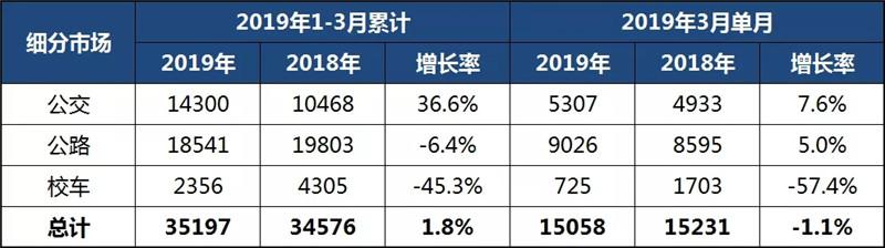 中国客车 (2)