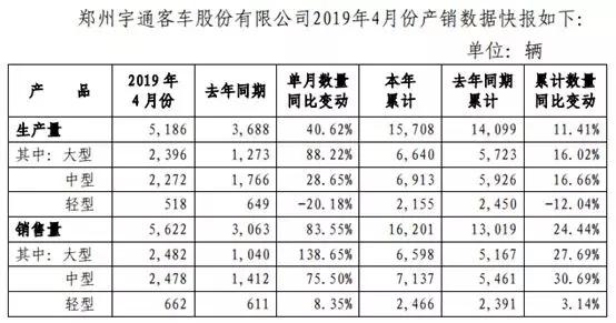 宇通客车前4月销售客车1.6万辆