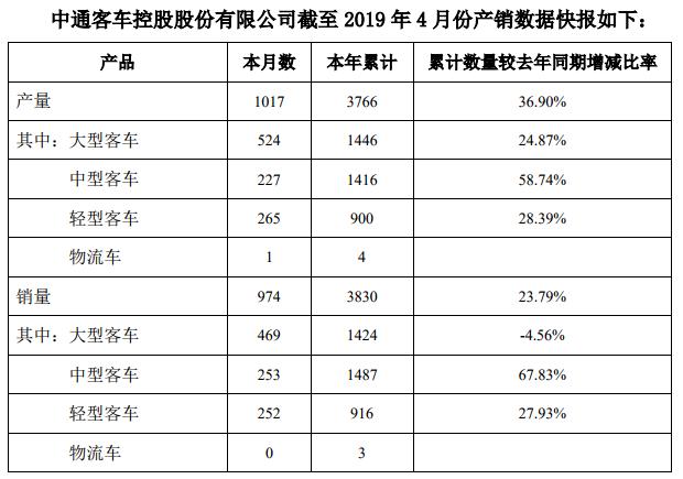 中通客车4月销量同比增23.79%