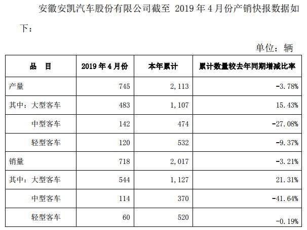 大客同比增21.31% 安凯汽车发布4月产销数据