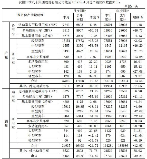 轻卡4月销1.7万辆 江淮汽车发布4月产销数据