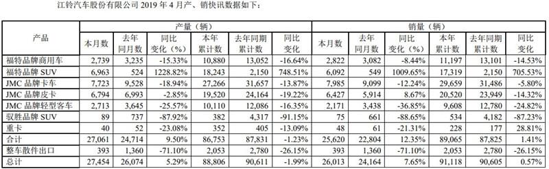 重卡前4月销量同比增28.81% 江铃汽车公布4月销量快报