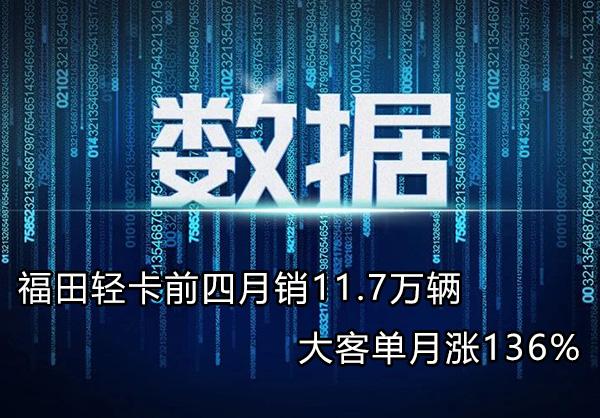 福田轻卡前4月销11.7万辆 大客单月涨136%