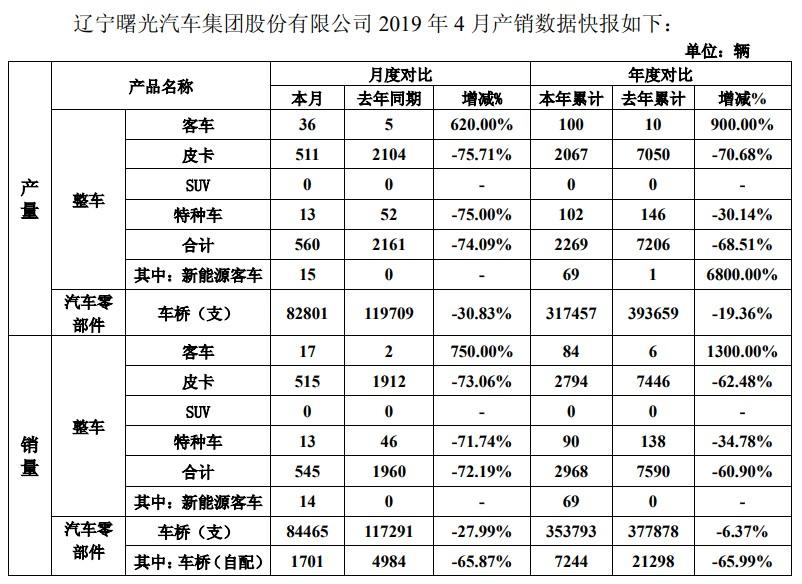 曙光汽车4月销售皮卡2794辆