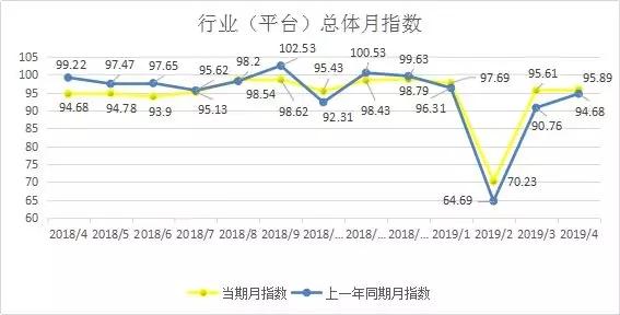 4月份公路货运效率指数95.89