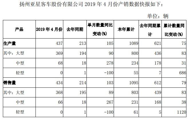 亚星客车4月销量同比增103%