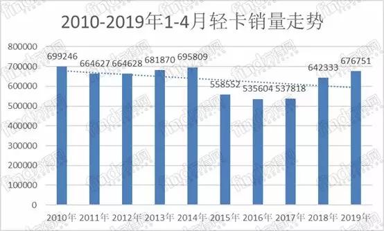 江铃重回前五 前四月轻卡销量为近三年最高点
