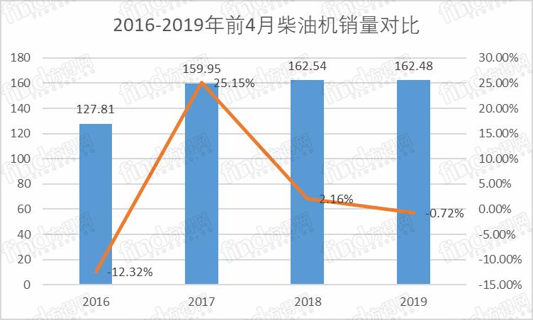 4月柴油机同比下降4.5% 潍柴份额占五分之一
