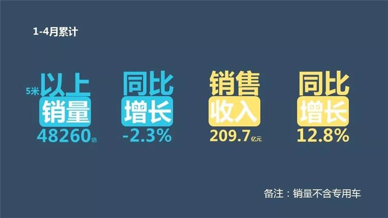前4月客车企销售业绩排行榜