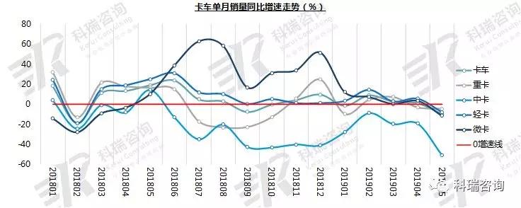2019年5月卡车市场销量分析