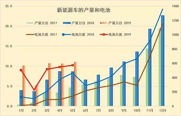 19年1-5月新能源车48万台增6成、锂电池装车1800万度增1.2倍