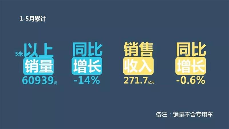 1-5月客车企业销售业绩排行榜