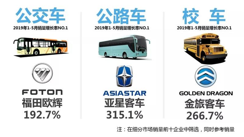 1-5月客车市场销量TOP10简析