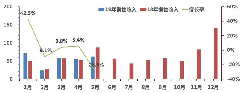 2019年1-5月中国客车销售走势图