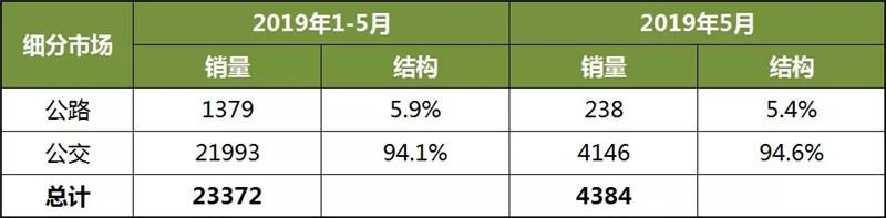 1-5月客车企新能源车销量分析