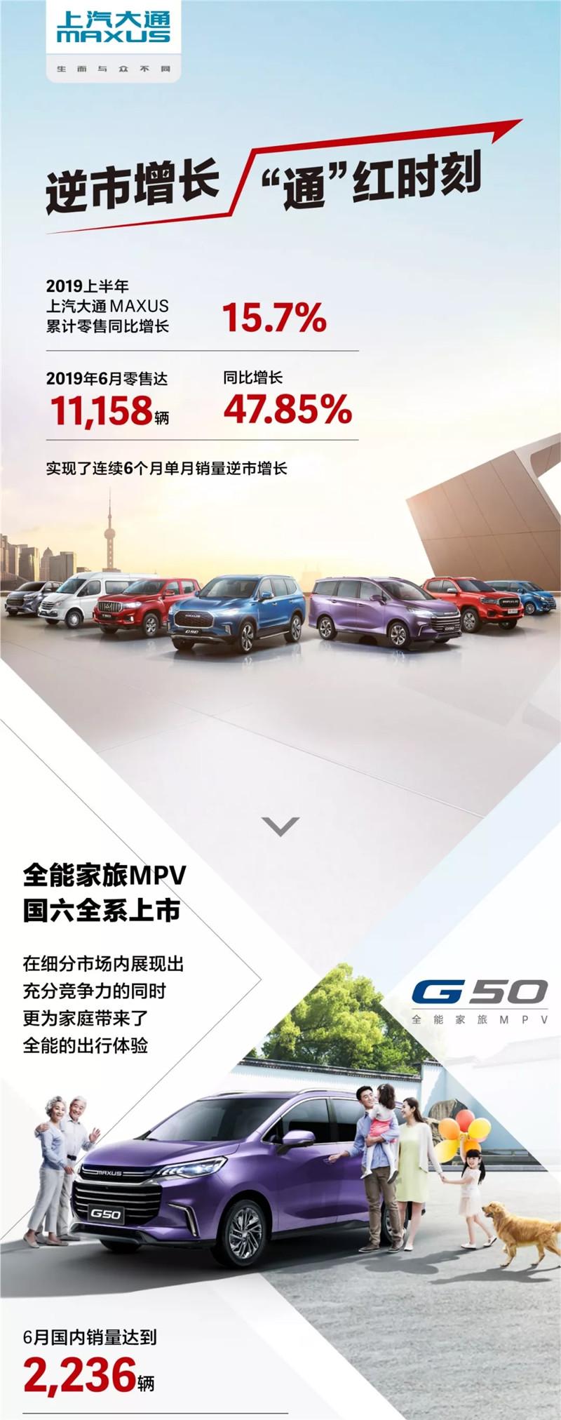 上汽大通6月销车1.1万辆增5成