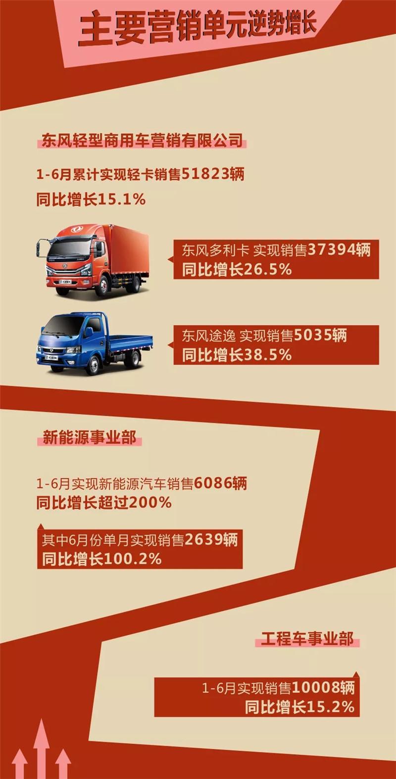 东风汽车股份 (1)