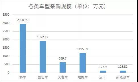 上半年中央国家机关采购343台车