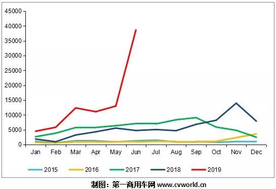天然气重卡上半年爆发式增长