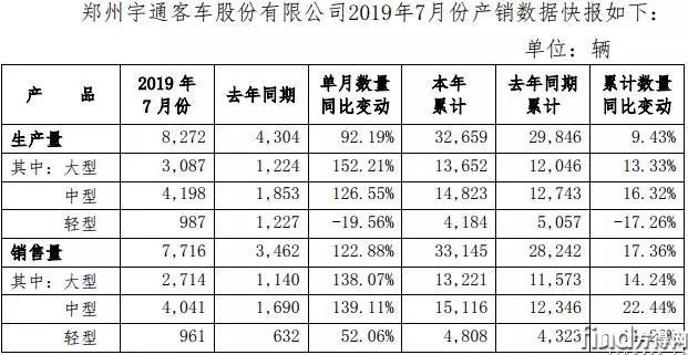 宇通7月销量大爆发 大客涨138%